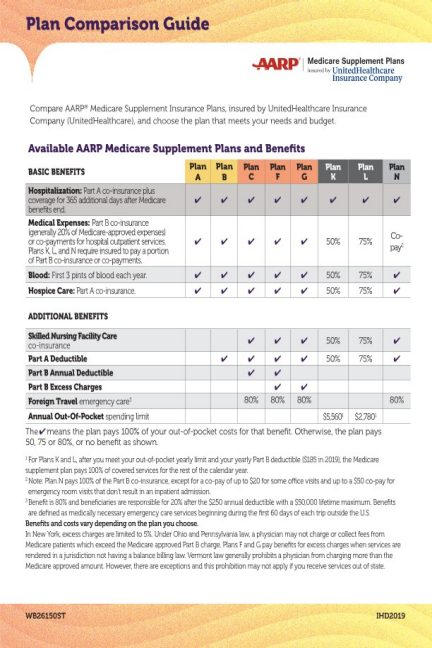 What is Medicare Supplement Insurance?   AARP® Medicare ...