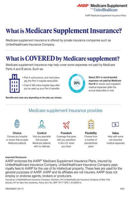 What Is Medicare Supplement Insurance Aarp Medicare Supplement